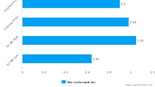 Sta. Lucia Land, Inc. : Overvalued relative to peers, but may deserve another look