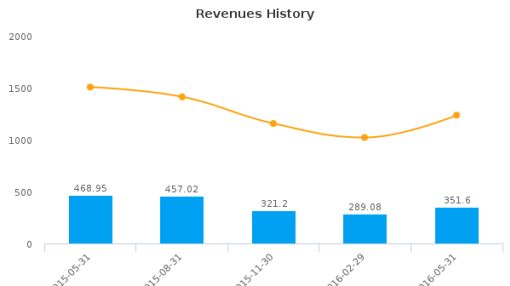 Schnitzer Steel Industries, Inc. :SCHN-US: Earnings Analysis: Q3, 2016 By the Numbers : July 22, 2016