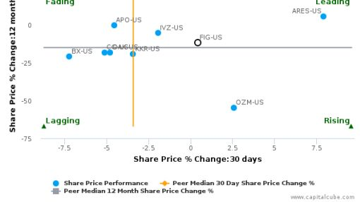 Fortress Investment Group LLC breached its 50 day moving average in a Bearish Manner : FIG-US : September 27, 2016