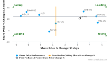 OneBeacon Insurance Group Ltd. breached its 50 day moving average in a Bearish Manner : OB-US : February 10, 2017