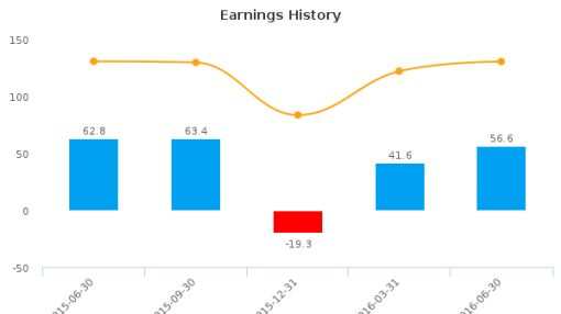 Regal Beloit Corp. :RBC-US: Earnings Analysis: Q2, 2016 By the Numbers : August 10, 2016