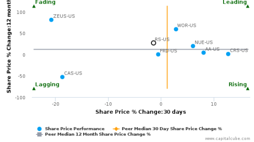 Reliance Steel & Aluminum Co. breached its 50 day moving average in a Bearish Manner : RS-US : August 3, 2016