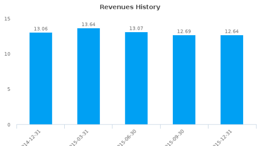 Quadrant4 Systems Corp. :QFOR-US: Earnings Analysis: Q4, 2015 By the Numbers