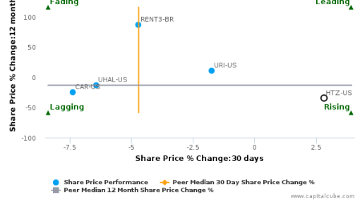 Hertz Global Holdings, Inc. breached its 50 day moving average in a Bearish Manner : HTZ-US : September 14, 2016
