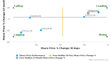 Rural Electrification Corp. Ltd. breached its 50 day moving average in a Bearish Manner : 532955-IN : November 23, 2016