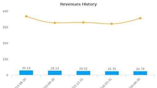 Appliance Recycling Centers of America, Inc. (Minnesota) :ARCI-US: Earnings Analysis: Q2, 2016 By the Numbers : August 18, 2016