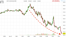Crude oil falls 10% after another massive inventory build