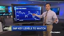 S&P key levels to watch