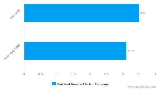Portland General Electric Co. : POR-US: Dividend Analysis : September 26th, 2016 (record date) : By the numbers : September 23, 2016