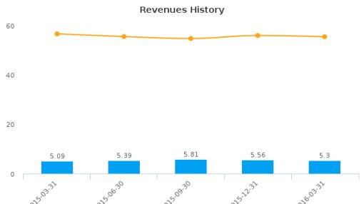 Emclaire Financial Corp. :EMCF-US: Earnings Analysis: Q1, 2016 By the Numbers