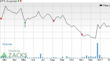 Should You Sell Internap Corporation (INAP) Before Earnings?