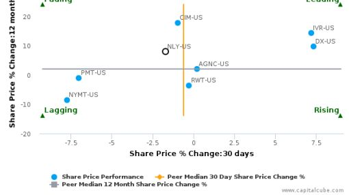 Annaly Capital Management, Inc. breached its 50 day moving average in a Bearish Manner : NLY-US : August 29, 2016