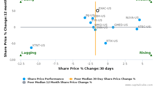 Exactech, Inc. breached its 50 day moving average in a Bullish Manner : EXAC-US : September 13, 2016