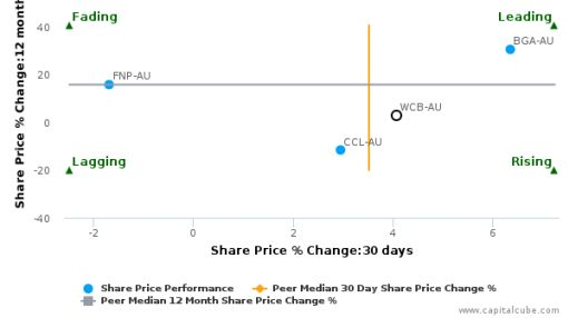 Warrnambool Cheese & Butter Factory Co. Holdings Ltd. breached its 50 day moving average in a Bearish Manner : WCB-AU : May 10, 2016