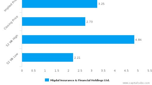 Migdal Insurance & Financial Holdings Ltd. : Nothing new to offer? Neutral outlook