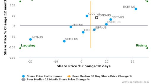 Sonus Networks, Inc. breached its 50 day moving average in a Bearish Manner : SONS-US : July 29, 2016