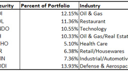 Restructuring the Portfolio Plus Crude Oil Carnage 2.0?