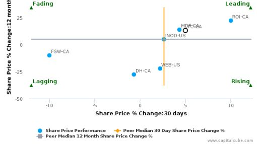 Tucows, Inc. breached its 50 day moving average in a Bearish Manner : TC-CA : September 19, 2016