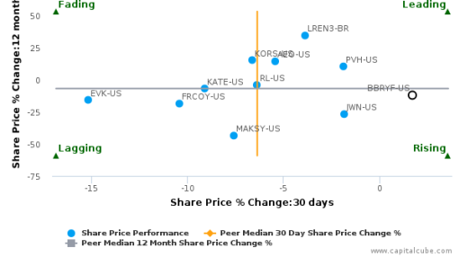 Burberry Group Plc breached its 50 day moving average in a Bearish Manner : BBRYF-US : September 30, 2016