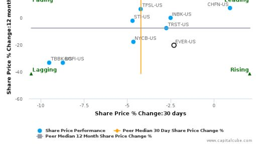 EverBank Financial Corp. breached its 50 day moving average in a Bullish Manner : EVER-US : July 11, 2016
