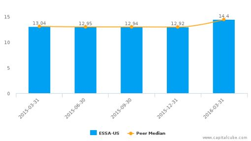 ESSA Bancorp, Inc. :ESSA-US: Earnings Analysis: Q2, 2016 By the Numbers