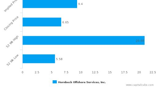 Hornbeck Offshore Services, Inc. (Louisiana): Strong price momentum but will it sustain?