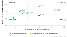 Travis Perkins Plc breached its 50 day moving average in a Bullish Manner : TPK-GB : December 8, 2016