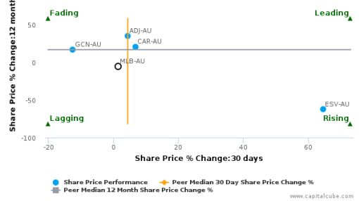 Melbourne IT Ltd. breached its 50 day moving average in a Bullish Manner : MLB-AU : August 11, 2016