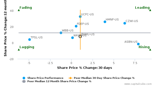 Bank Mutual Corp. breached its 50 day moving average in a Bearish Manner : BKMU-US : September 14, 2016