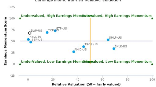 Boardwalk Pipeline Partners LP breached its 50 day moving average in a Bearish Manner : BWP-US : July 22, 2016