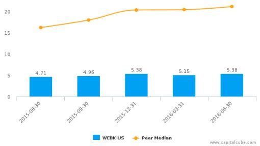 Wellesley Bancorp, Inc. :WEBK-US: Earnings Analysis: Q2, 2016 By the Numbers : August 3, 2016