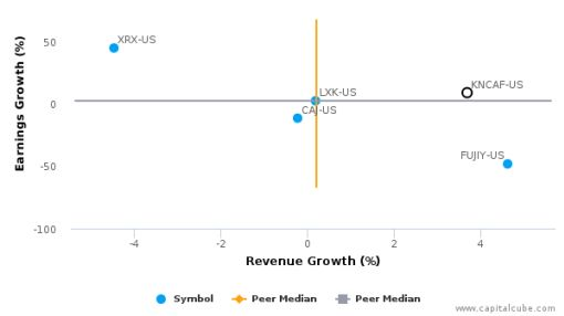 Konica Minolta, Inc. :KNCAF-US: Earnings Analysis: Q1, 2017 By the Numbers : August 8, 2016