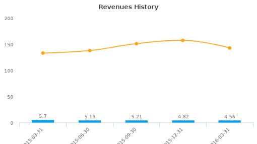 MIND C.T.I. Ltd. :MNDO-US: Earnings Analysis: Q1, 2016 By the Numbers