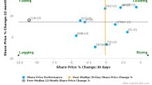 Clearwater Paper Corp. breached its 50 day moving average in a Bearish Manner : CLW-US : October 24, 2016