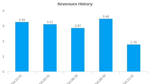 Polonia Bancorp, Inc. :PBCP-US: Earnings Analysis: Q4, 2015 By the Numbers