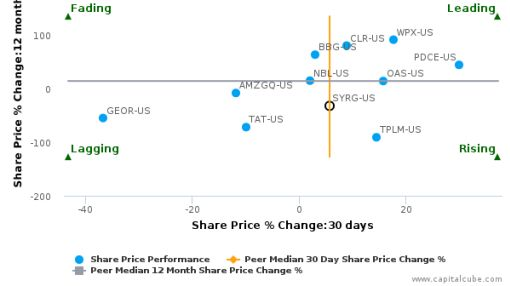 Synergy Resources Corp. breached its 50 day moving average in a Bearish Manner : SYRG-US : August 25, 2016