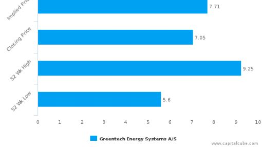Greentech Energy Systems A/S : Undervalued relative to peers, but don't ignore the other factors
