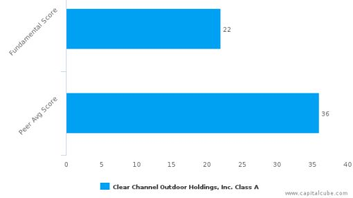 Clear Channel Outdoor Holdings, Inc. – Value Analysis (NYSE:CCO) : September 14, 2016