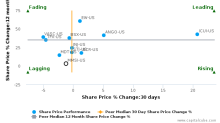 Merit Medical Systems, Inc. breached its 50 day moving average in a Bearish Manner : MMSI-US : October 17, 2016