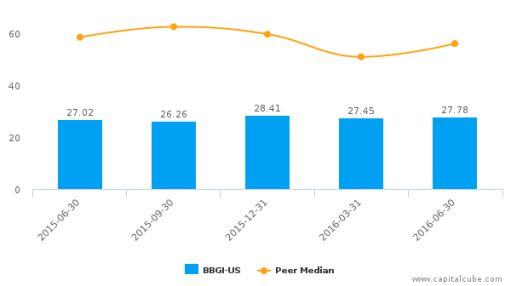 Beasley Broadcast Group, Inc. :BBGI-US: Earnings Analysis: Q2, 2016 By the Numbers : August 3, 2016