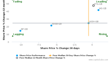 Hunting Plc breached its 50 day moving average in a Bearish Manner : HTG-GB : November 30, 2016