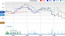 Why Is GNC Holdings (GNC) Down 22.8% Since the Last Earnings Report?