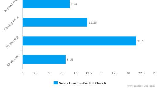 Sunny Loan Top Co. Ltd. : Overvalued relative to peers, but may deserve another look