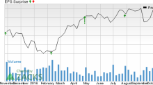 Is a Surprise Coming for Ingersoll-Rand (IR) This Earnings Season?