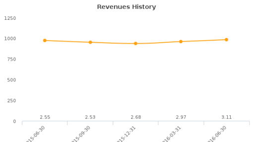 CombiMatrix Corp. :CBMX-US: Earnings Analysis: Q2, 2016 By the Numbers : August 9, 2016