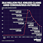 Jobless claims: Another 2.438 million Americans file for unemployment benefits