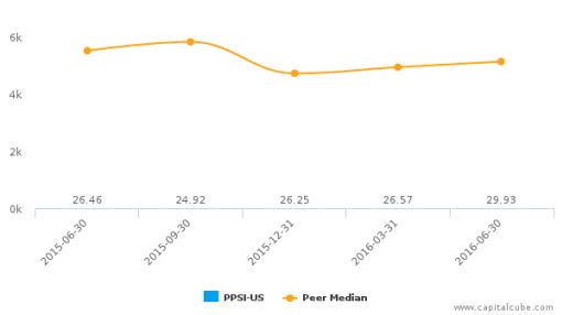Pioneer Power Solutions, Inc. :PPSI-US: Earnings Analysis: Q2, 2016 By the Numbers : August 19, 2016
