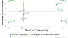 Hyflux Ltd. breached its 50 day moving average in a Bearish Manner : 600-SG : March 20, 2017