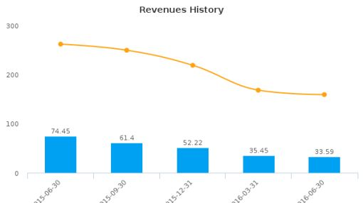 Tesco Corp. :TESO-US: Earnings Analysis: Q2, 2016 By the Numbers : August 11, 2016