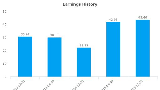 Picanol NV :PIC-BE: Earnings Analysis: For the six months ended December 31, 2015 : August 5, 2016